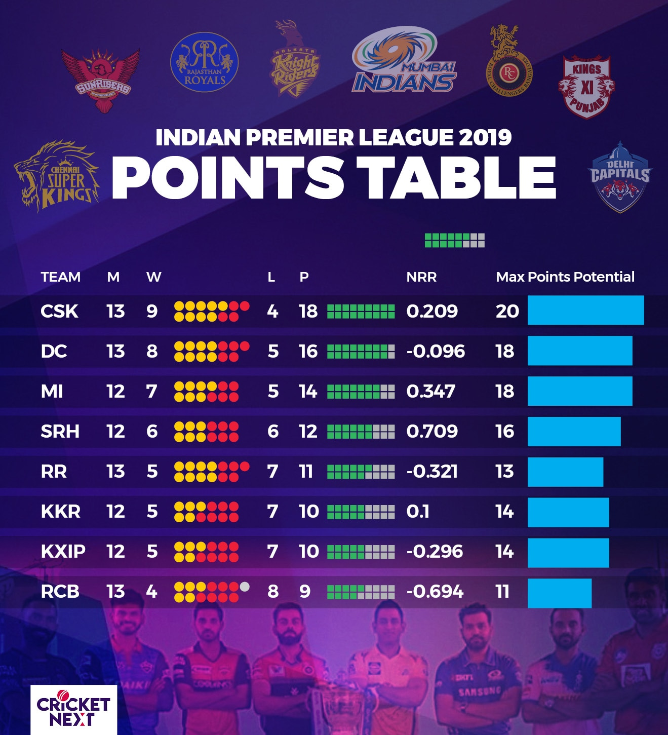 IPL Point Table 2nd May