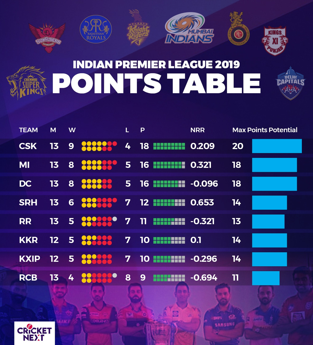IPL Point Table 3rd may