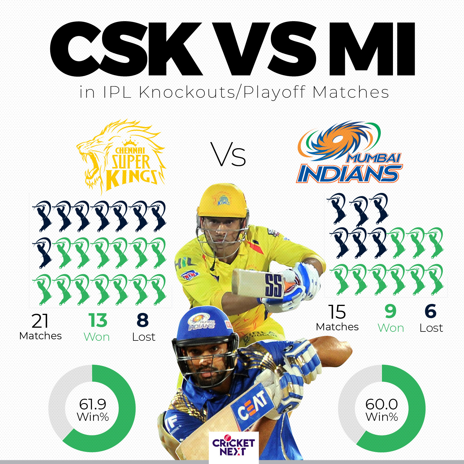 IPL 2019 Final | In Numbers: Wafer Thin Margins Separate Two