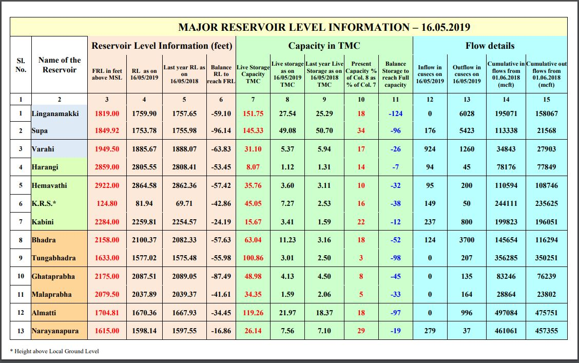Reservoir Water Level in Karnataka KSNDMC