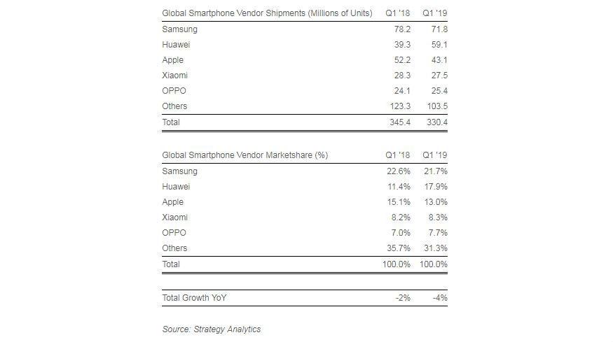 Strategy Analytics phone shipments Q1 2019