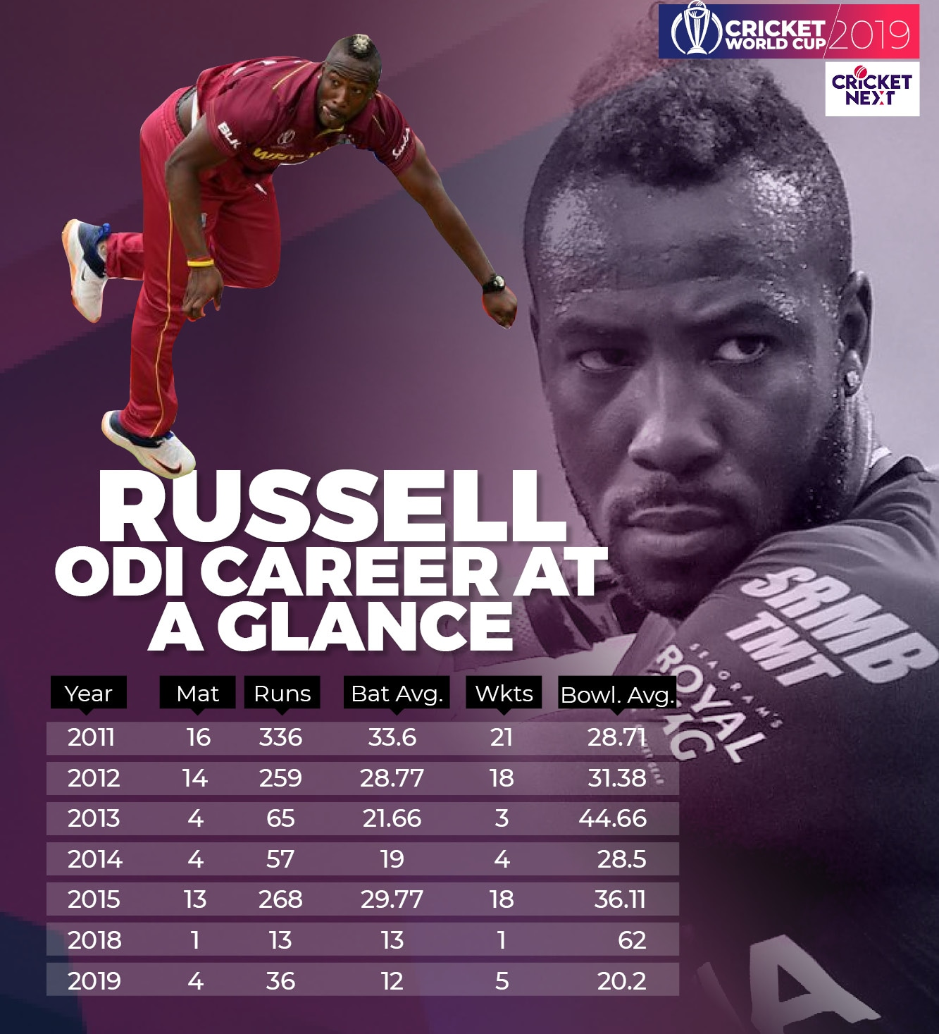 ANDRE RUSSELL2