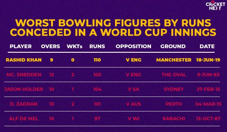 Worst Bowling figures by Runs