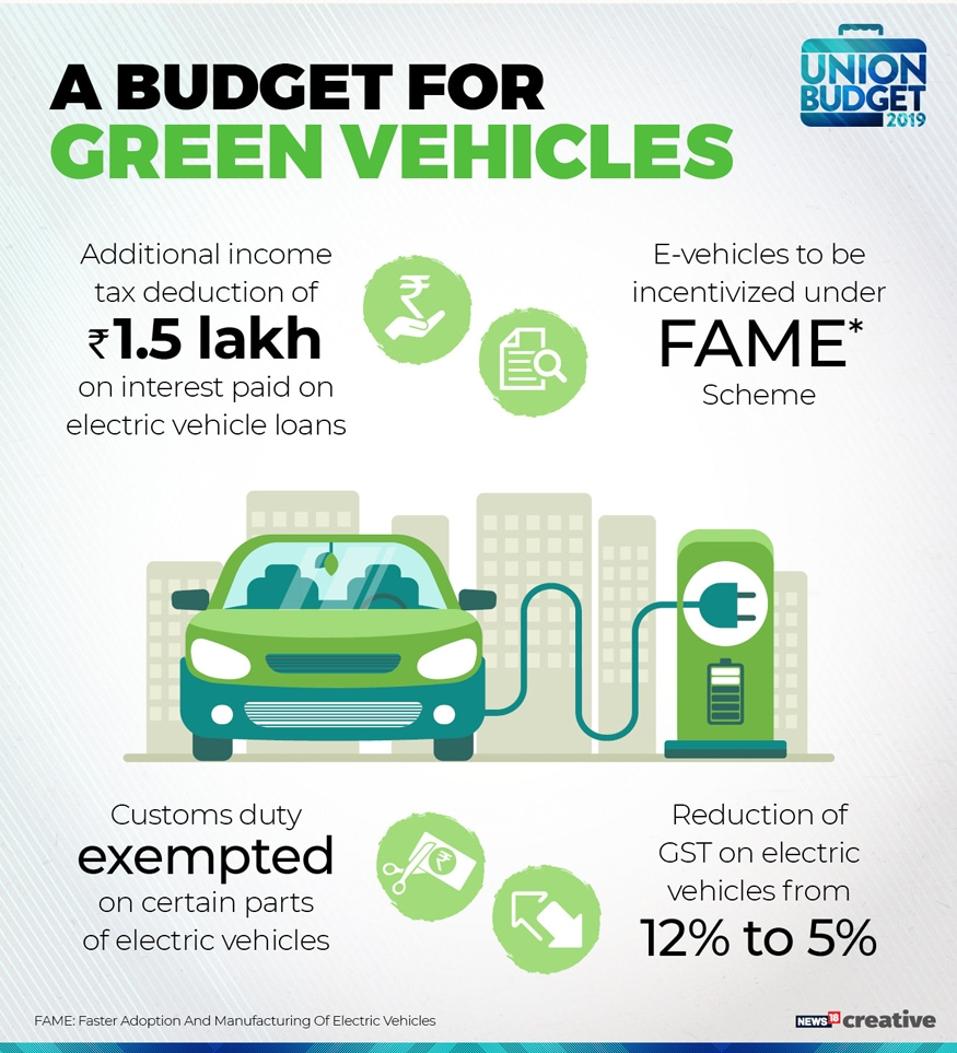 """""""Additional income tax deduction of Rs 1.5 lakh on interest paid on loans taken to buy electric vehicles. This leads to a benefit of Rs 2.5 lakh crore over the tax period of the loan for the loan payer,"""" says Nirmala Sitharaman. (Image: News18 Creative)"""