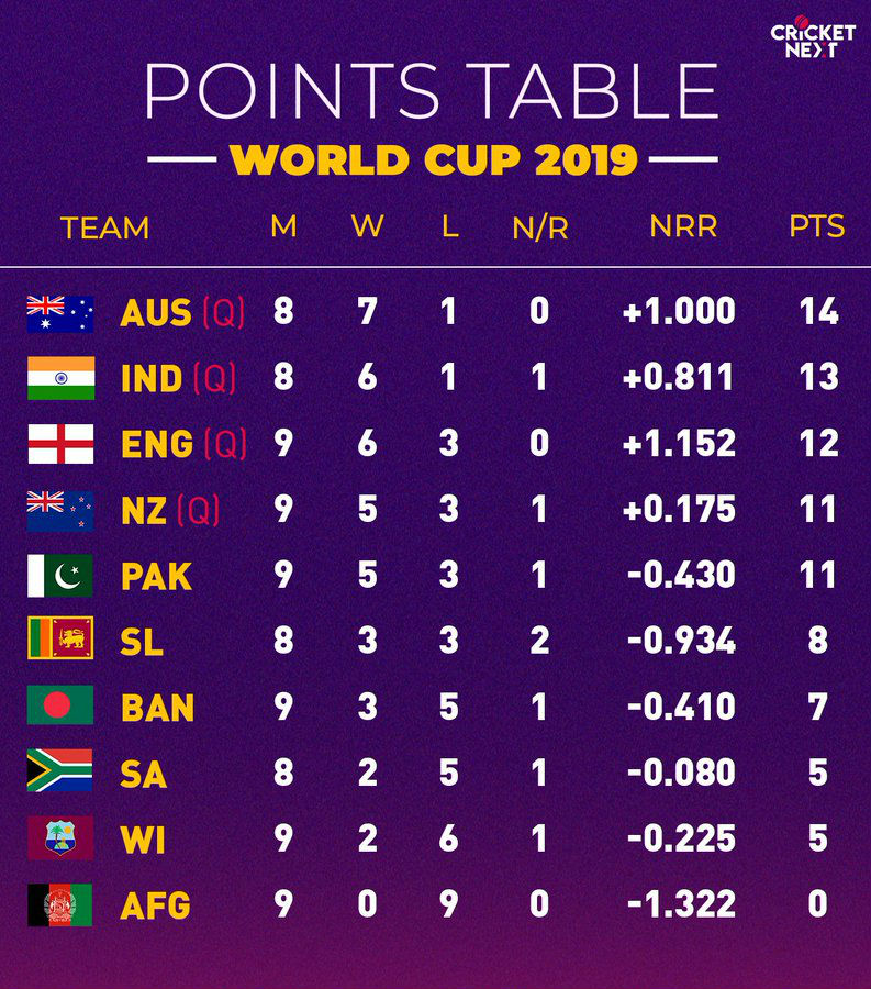 World Cup Points Table 2019 Updated Icc Cricket World Cup