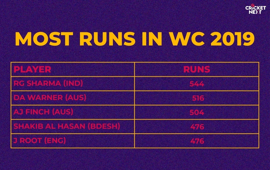 rohit now has five world cup centuries from 15 innings he is only behind sachin tendulkar in the list of most centuries by an indian in world cups