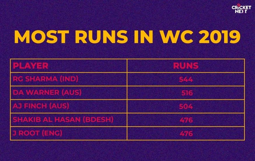 most-runs