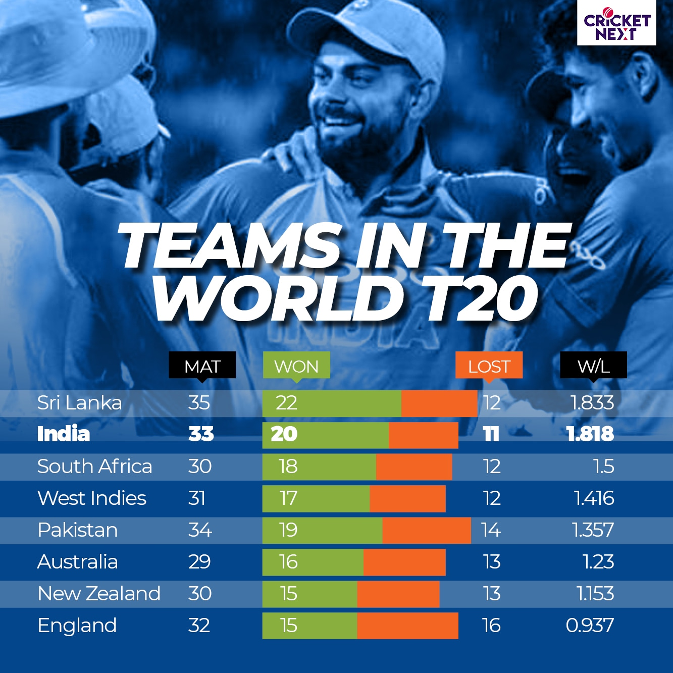 India vs West Indies | In Numbers: India Has Second-Best Win
