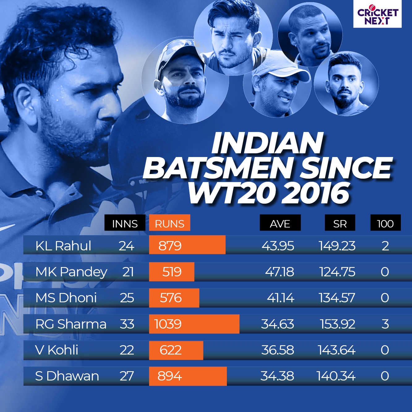 INDIA IN T20 CRICKET3