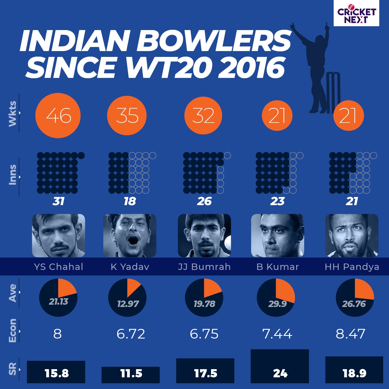 INDIA IN T20 CRICKET4