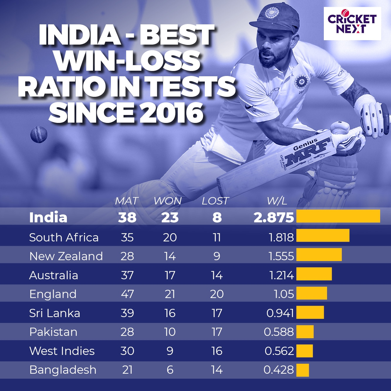 INDIA in Tests since 2016