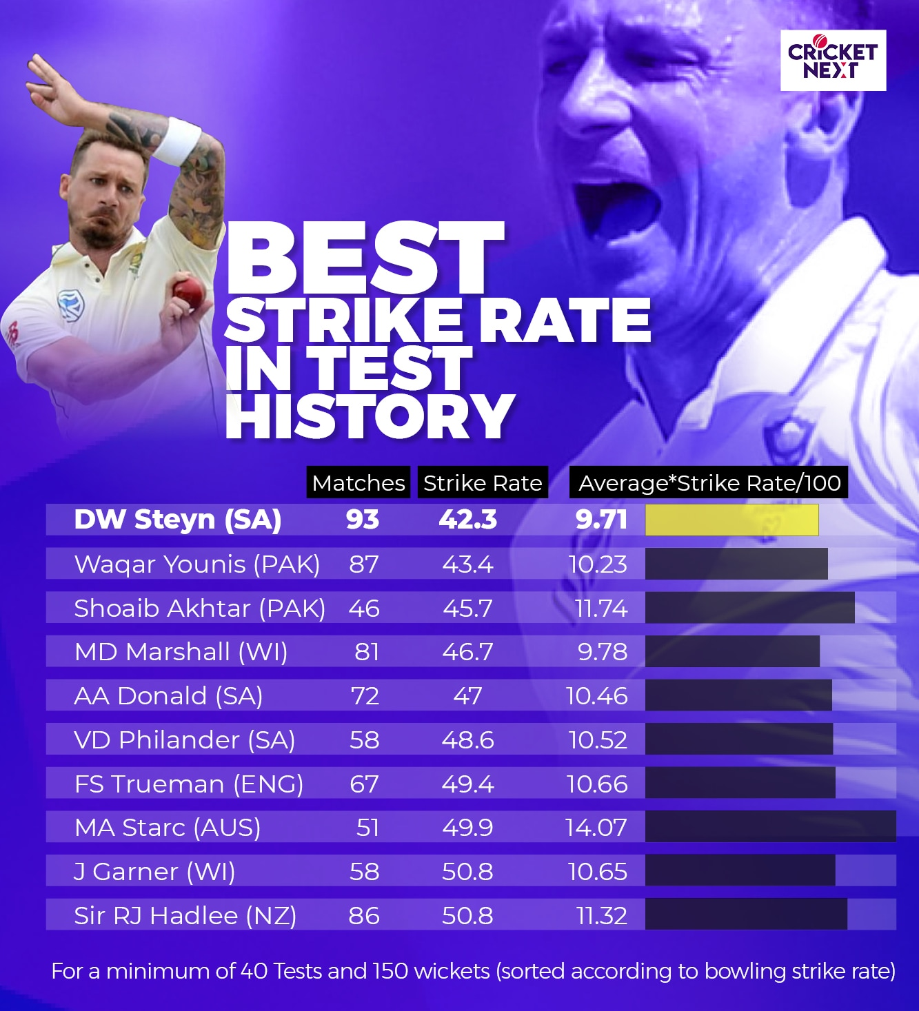 In Numbers | Steyn Cements Legacy as a Test Superstar and Bows Out