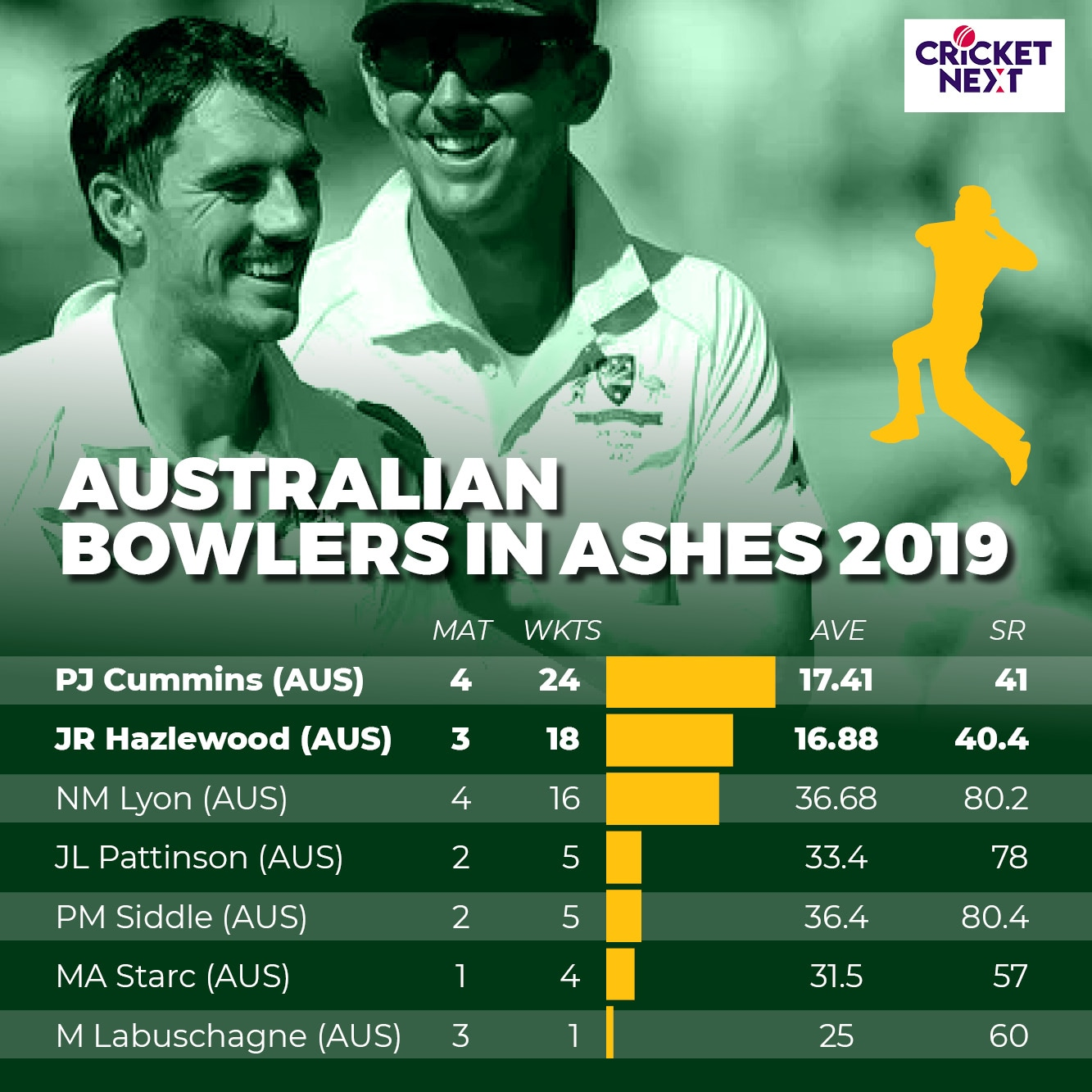 AUS bowlers in ASHES 20192