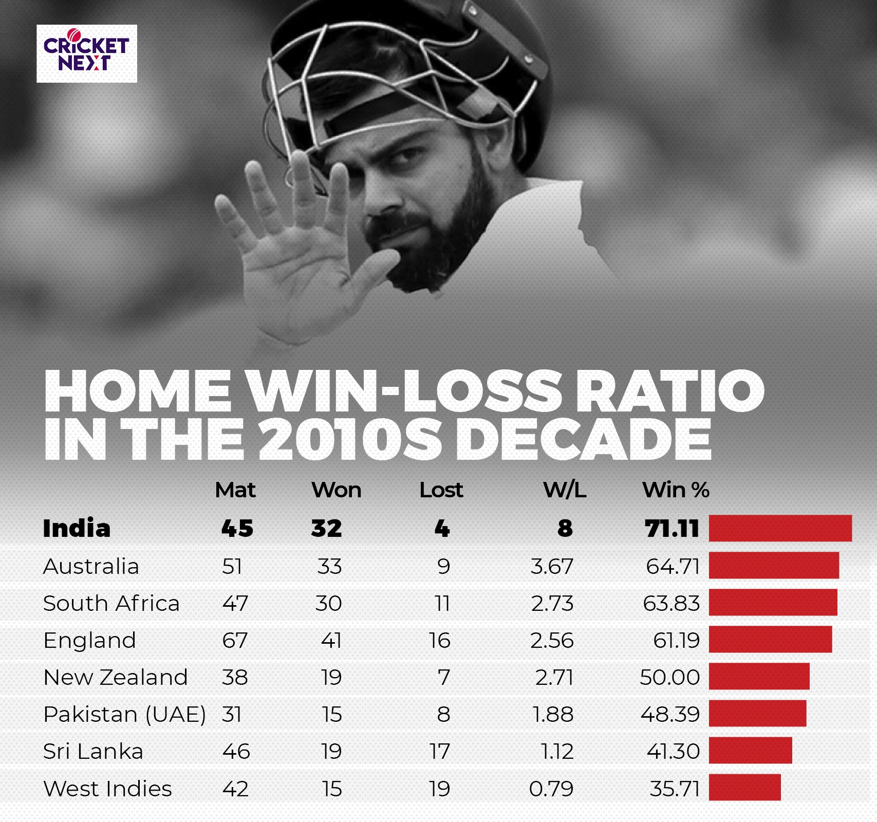 INDIA IN HOME TESTS IN 2010 DECADE
