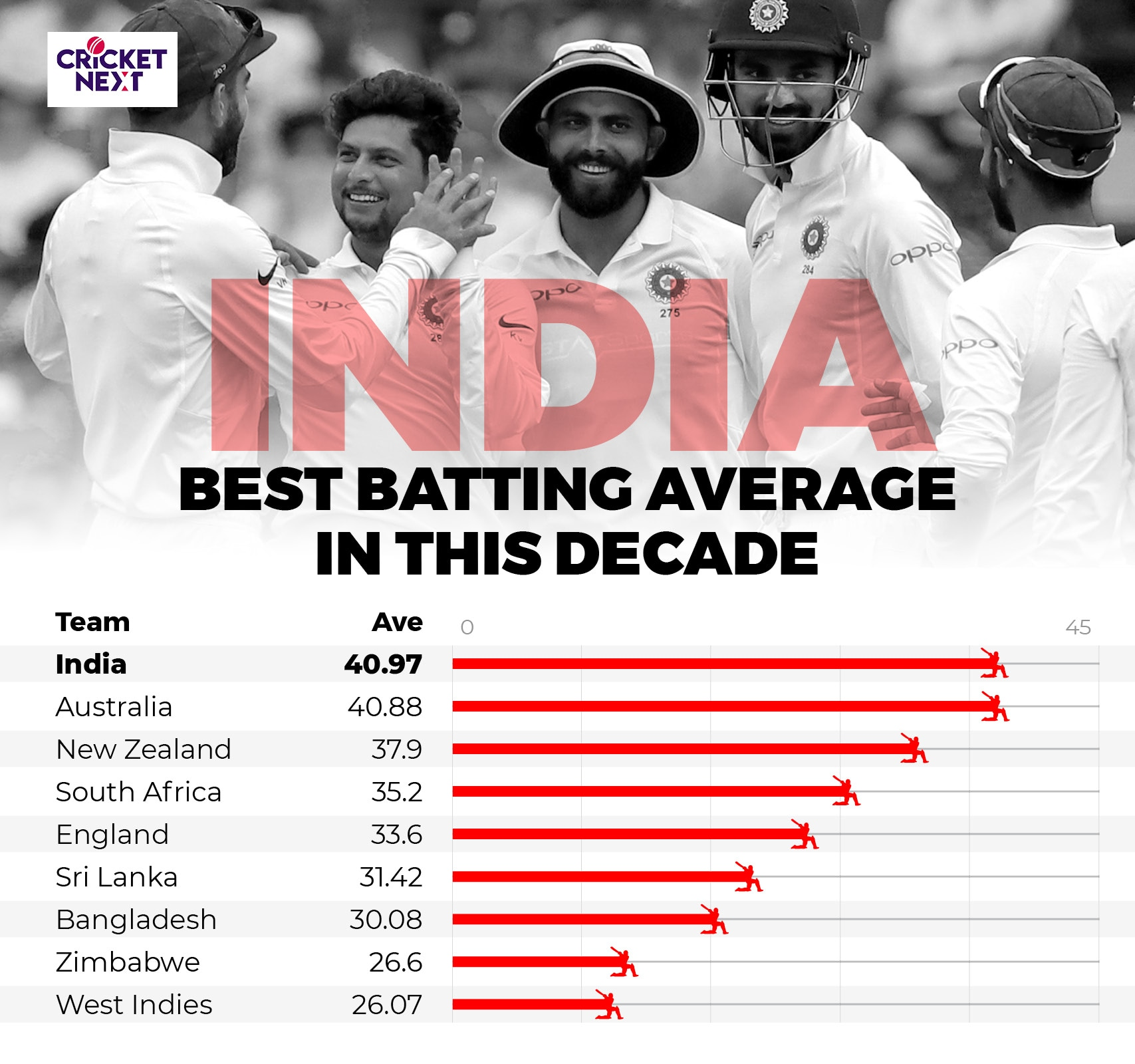INDIA IN HOME TESTS IN 2010 DECADE6