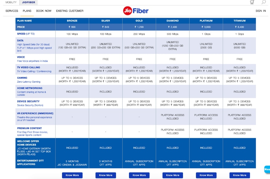 Reliance JioFiber vs Airtel V-Fiber: All Broadband Plans