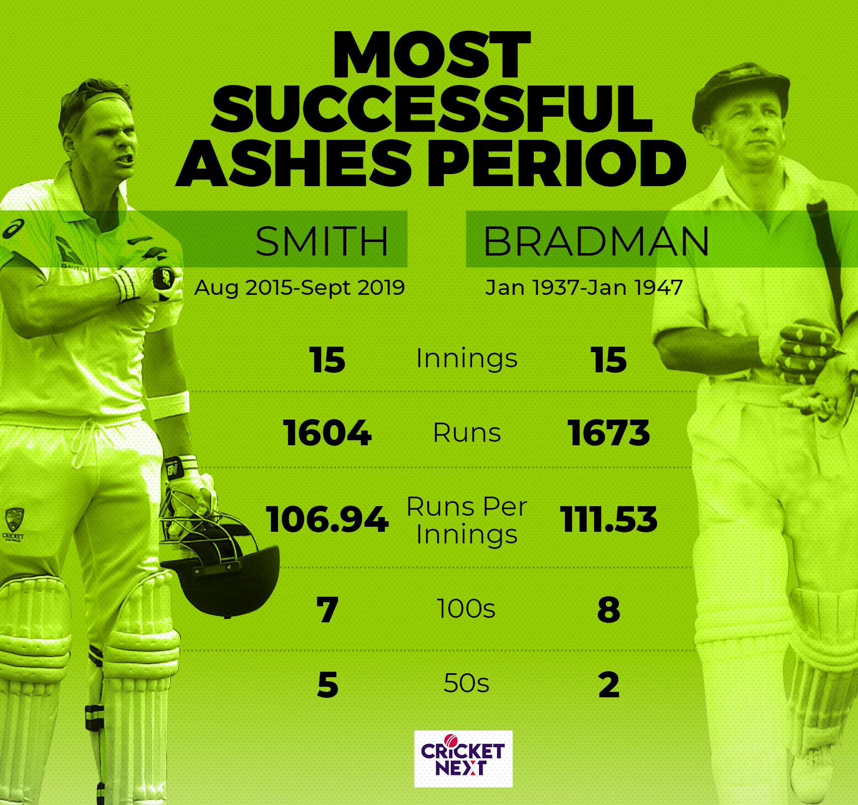 STEVEN SMITH IN ASHES 20193