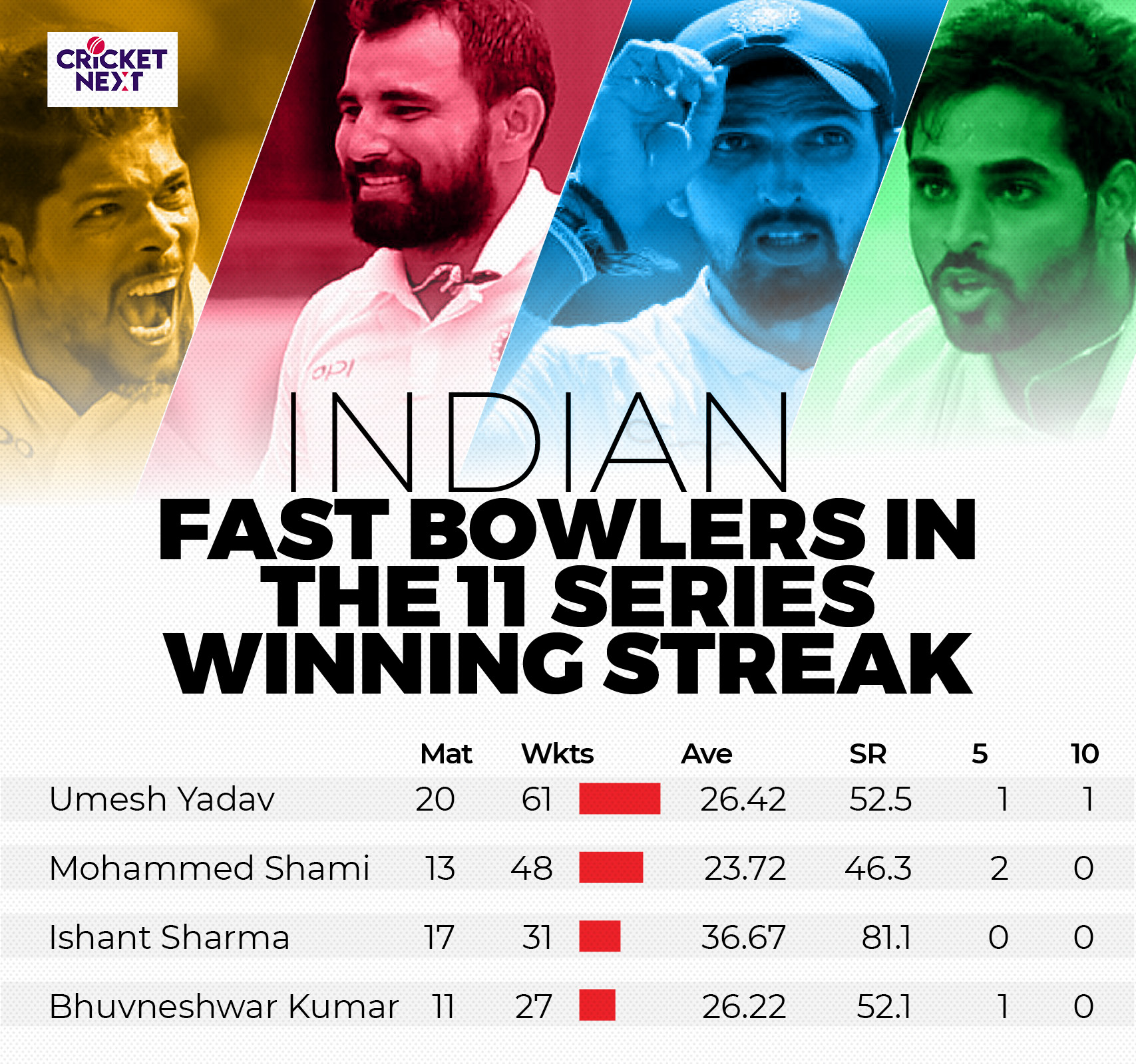 INDIA FAST BOWLERS
