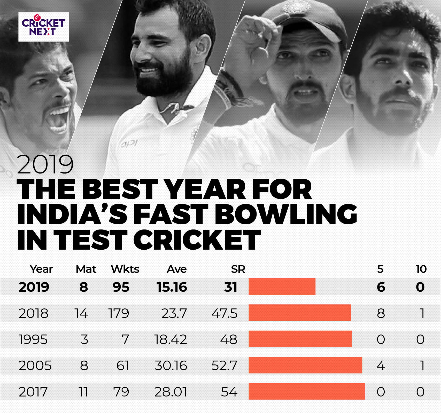 INDIA FAST BOWLERS (Tests)