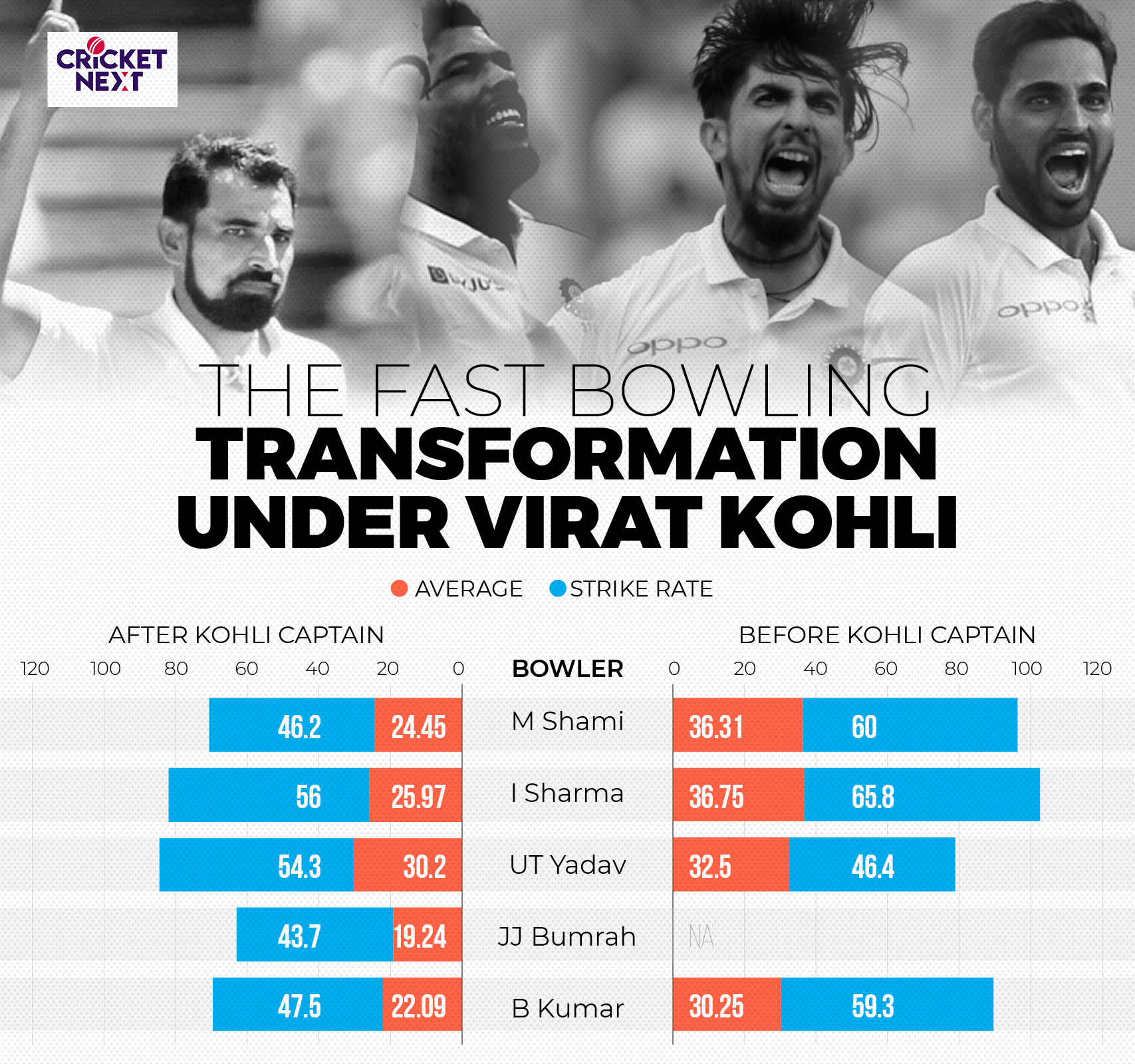 INDIA FAST BOWLERS (Tests)3