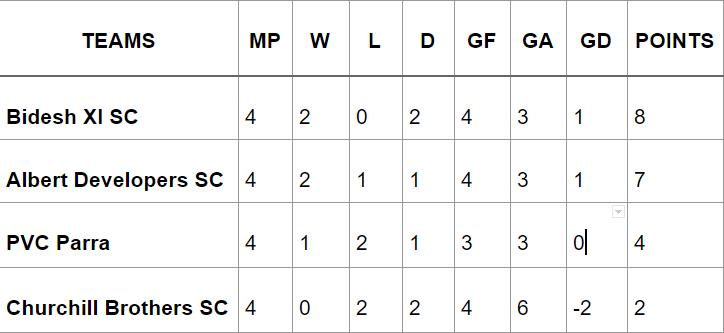 GWL Points Table