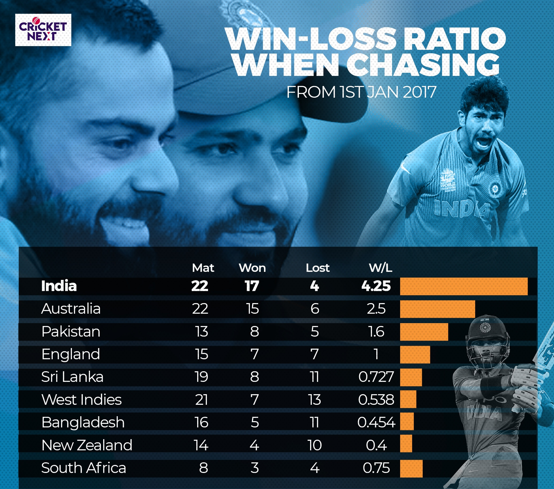 INDIA T20Is Chasing vs Batting first2