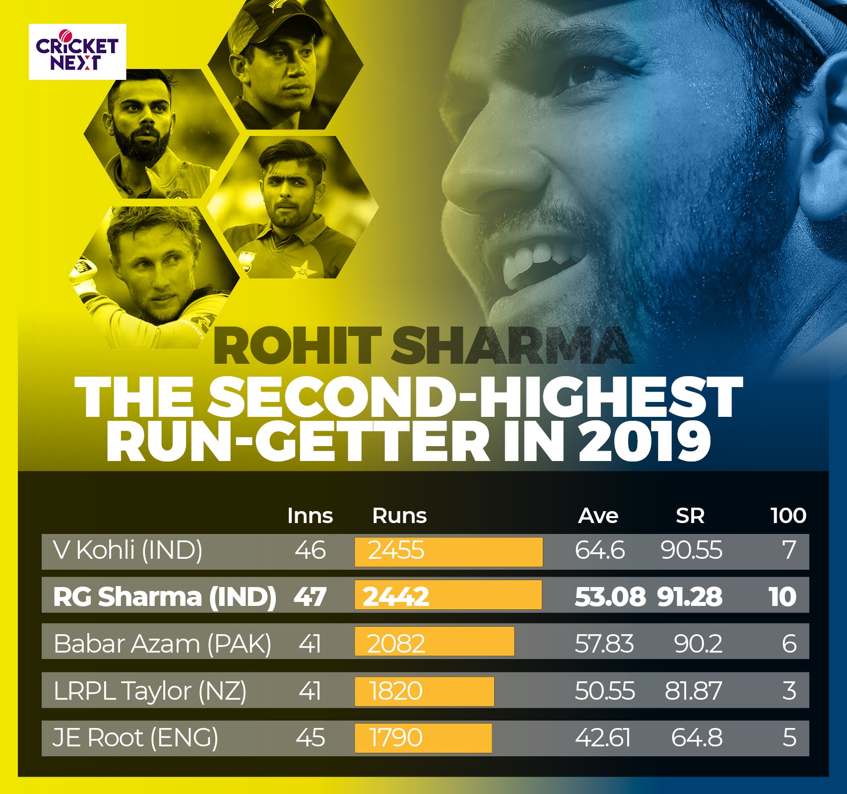 Rohit Sharma in 2019