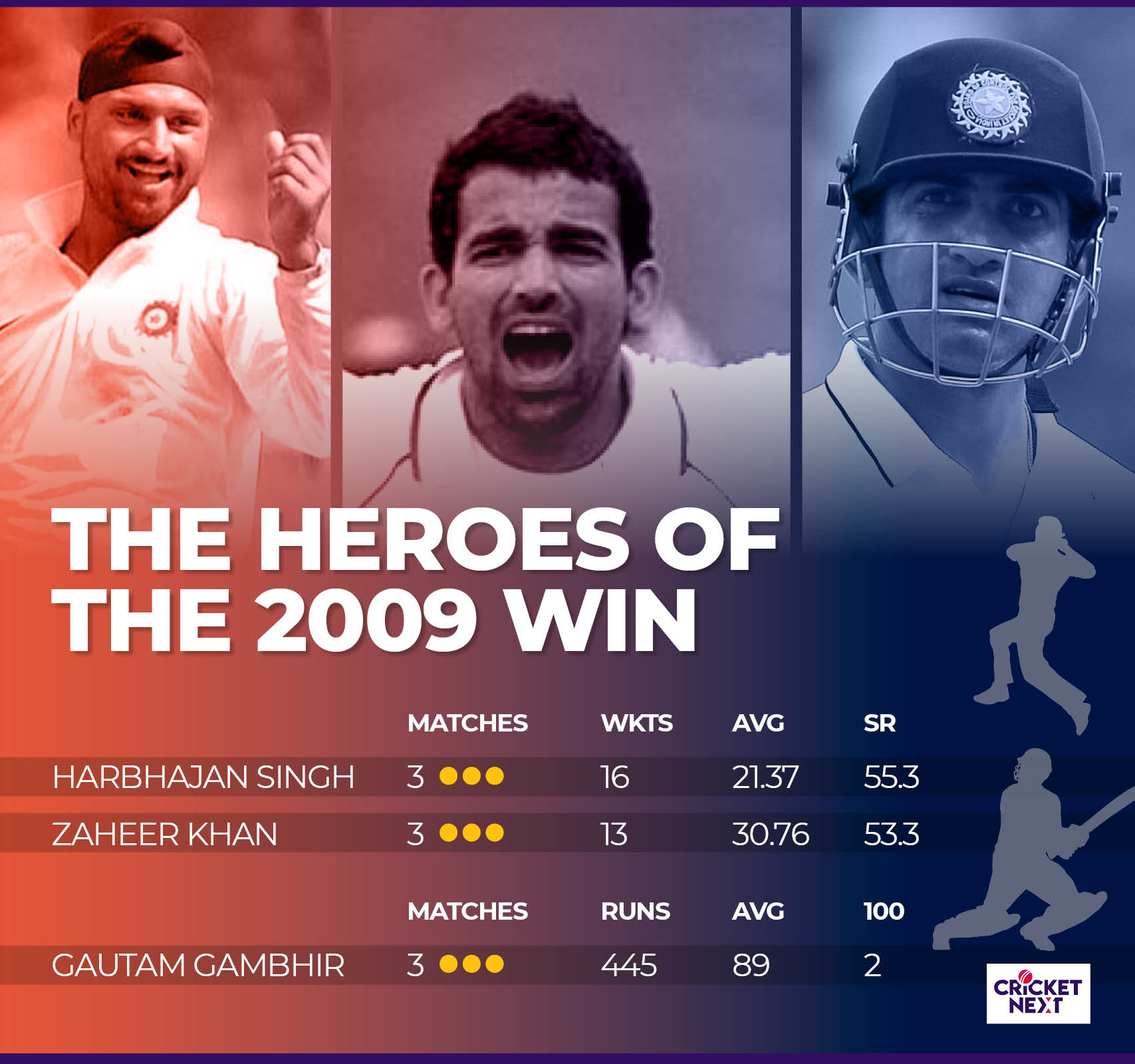 INDIA IN NZ TEST HISTORY3