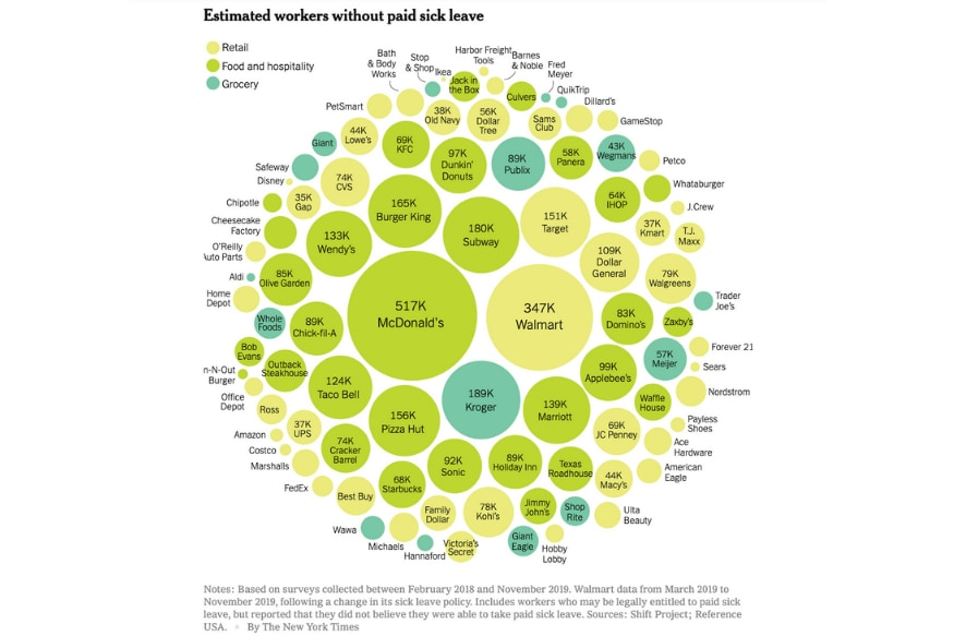 (Illustration: New York Times; Data based on surveys collected between February 2018 and November 2019. Walmart data from March 2019 to November 2019, following a change in its sick leave policy. Includes workers who may be legally entitled to paid sick leave, but reported that they did not believe they were able to take paid sick leave. Sources: Shift Project; Reference USA.)