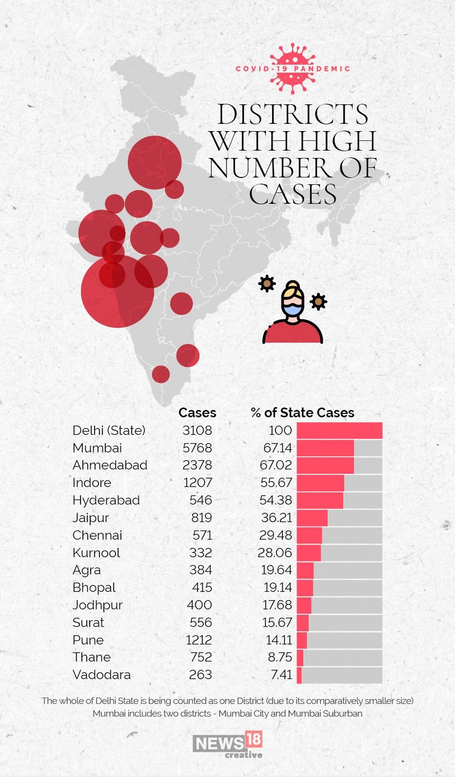 COVID-19 15 HOTSPOT highest cases