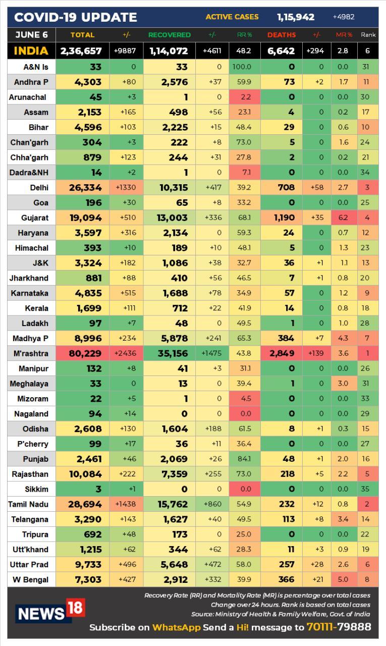 india-data-0606