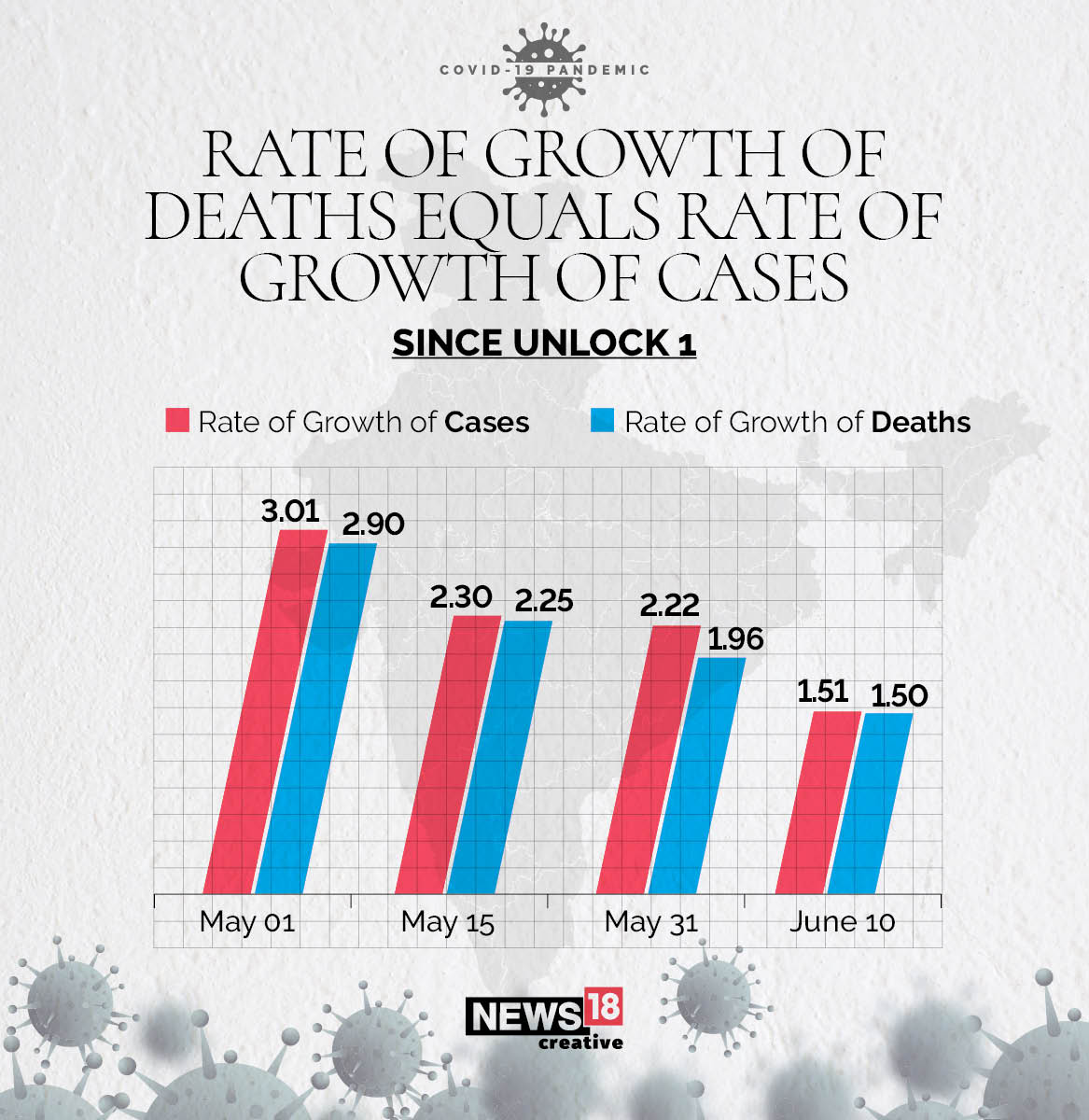 rate of growth