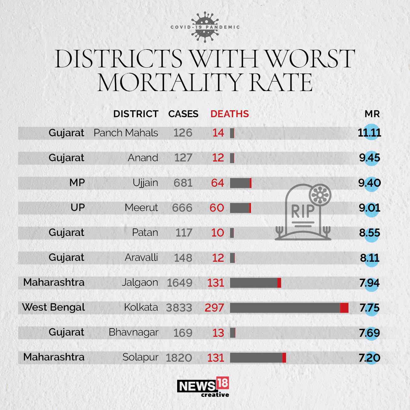 DISTRICTS & Mortality Rate 2