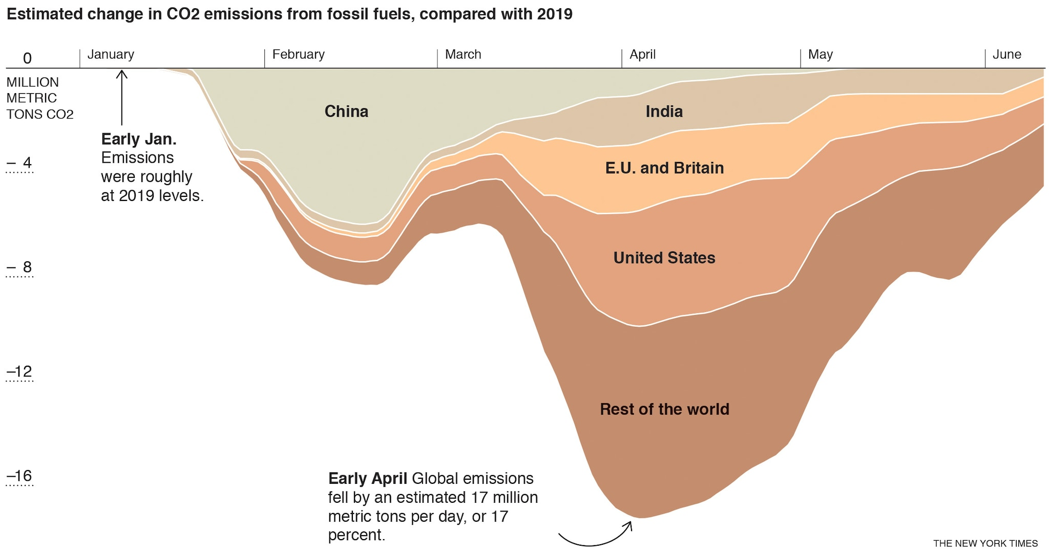With story BC-EMISSIONS-REBOUND-NYT After a drastic decline this spring, global greenhouse gas emissions are now rebounding sharply, scientists reported, as countries relax their coronavirus lockdowns and traffic surges back onto roads. -- cat=a -- 7.8 x 4.1