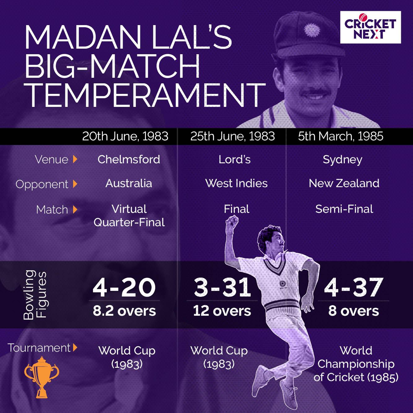 MADAN LAL - 1983 WORLD CUP - 2