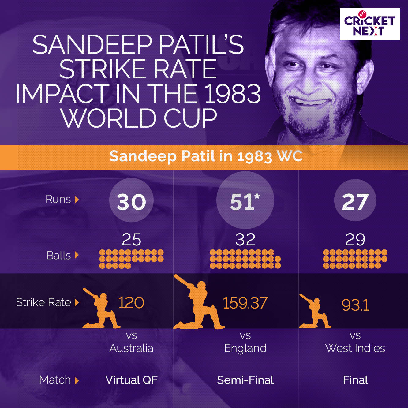 1983 WORLD CUP - INDIAN SUMMARY - Sanpdeep Patil