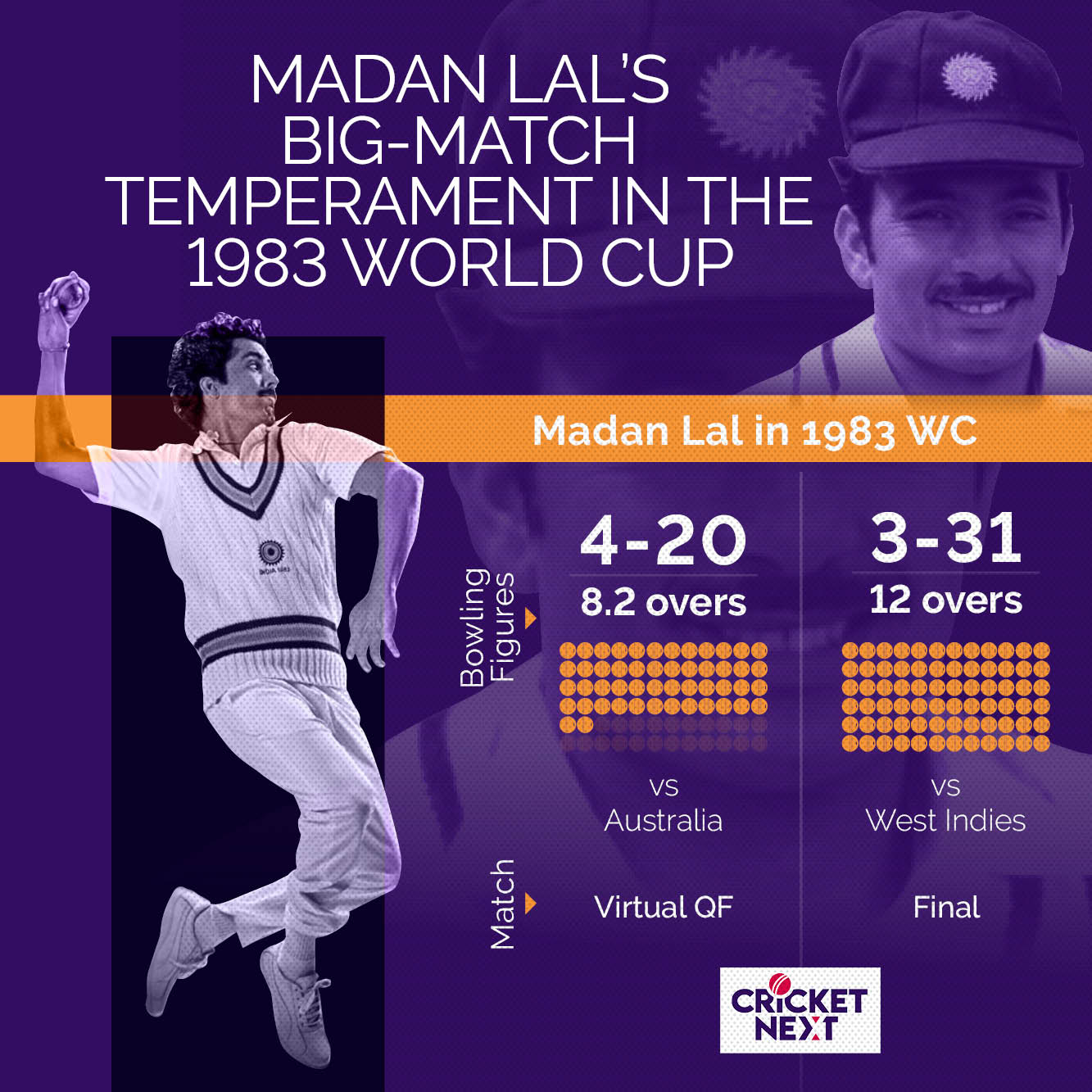 1983 WORLD CUP - INDIAN SUMMARY - Madan Lal