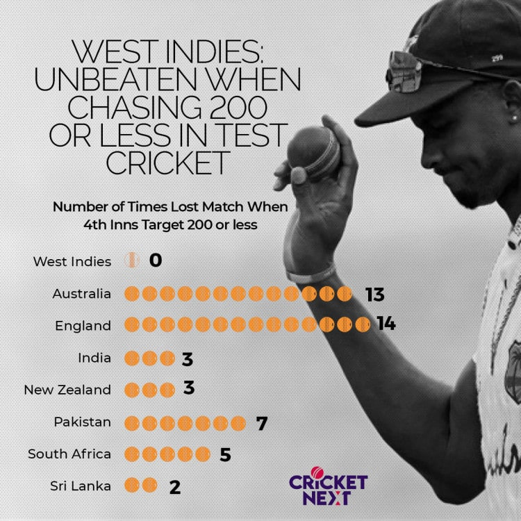 A Rare Victory, 200-Below Chases, Holder's Average, Gabriel's Strike Rate And The Similarity With Leeds