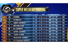 PUBG Mobile World League 2020 West Super Weekend: Week 1 Day 5 Super Weekend Results and Overall Standings