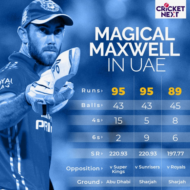 IPL in UAE: Mumbai Indians' not so favourite Destination, Kings XI Ounjab 5/5, Chasing Advantage and Glenn Maxwell Magic
