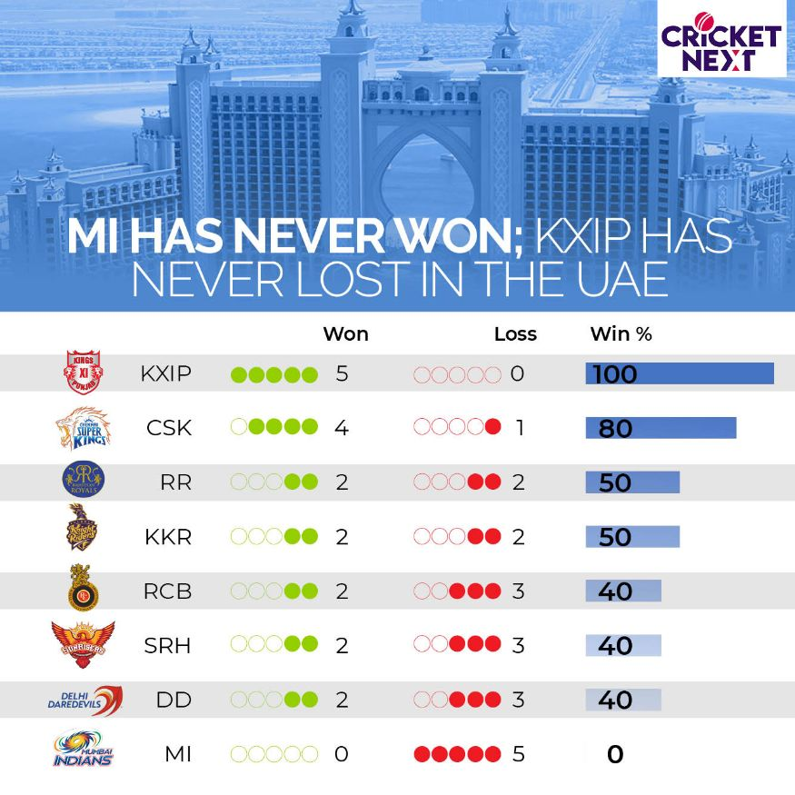 IPL 2020 in UAE: A Look Back at Some Numbers From The 2014 IPL