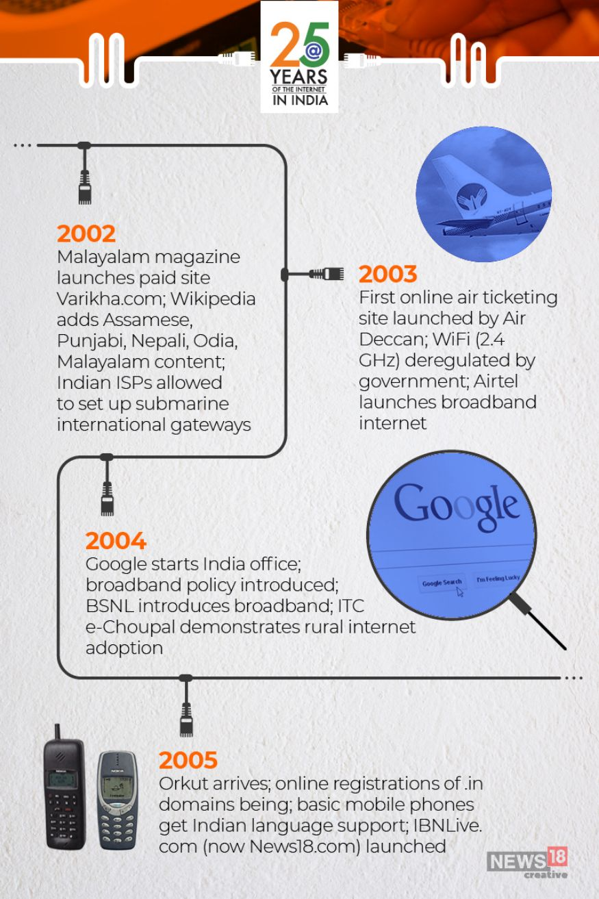 Timeline Of The Internet In India In Pictures Photogallery