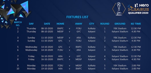 1600266252 qq I-League Qualifiers 2020: Full Details on All Fixtures, Teams and Match Dates
