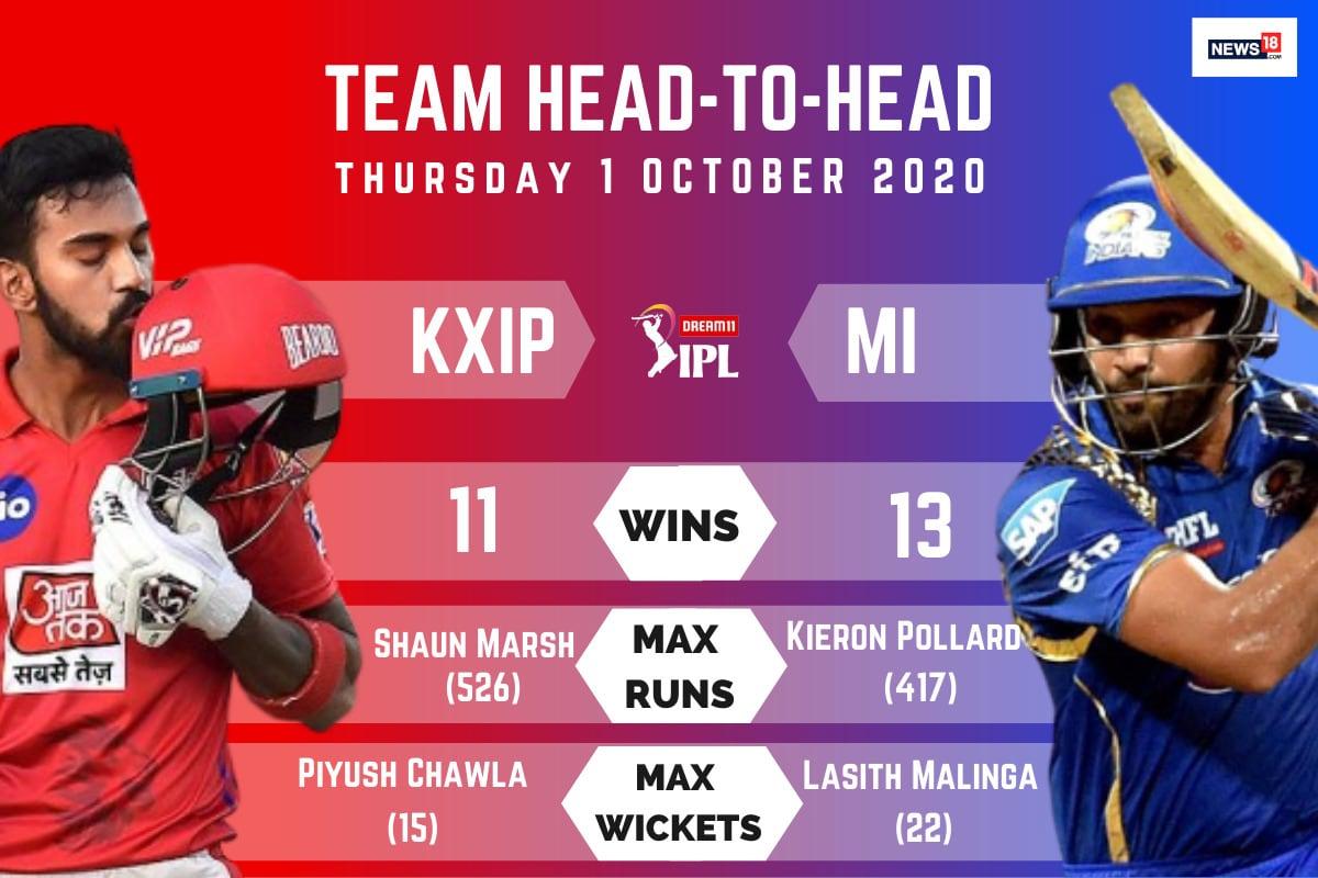 IPL 2020: KXIP vs MI, Kings XI Punjab vs Mumbai Indians – Head to Head Records