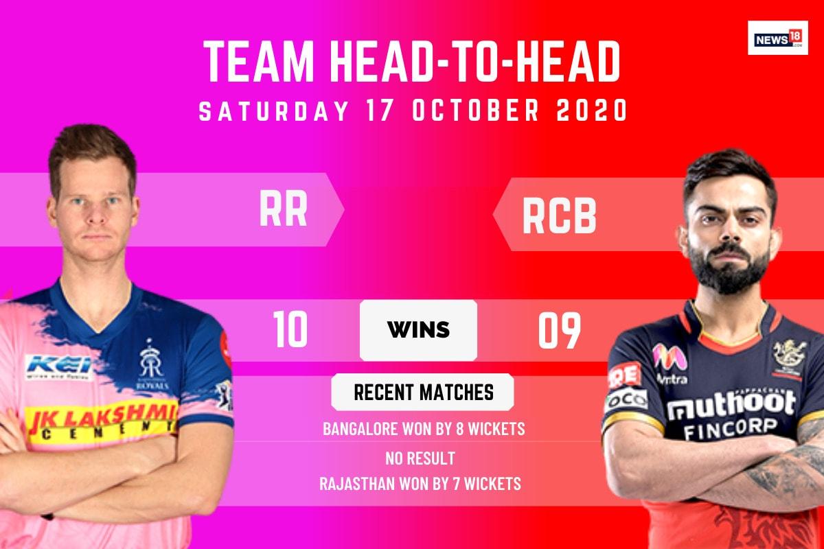 IPL 2020: Rajasthan Royals vs Royal Challengers Bangalore – Head to Head