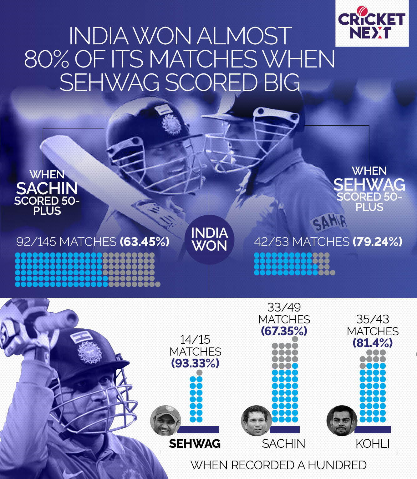 INDIA WON ALMOST 80% OF ITS MATCHES WHEN SEHWAG SCORED BIG