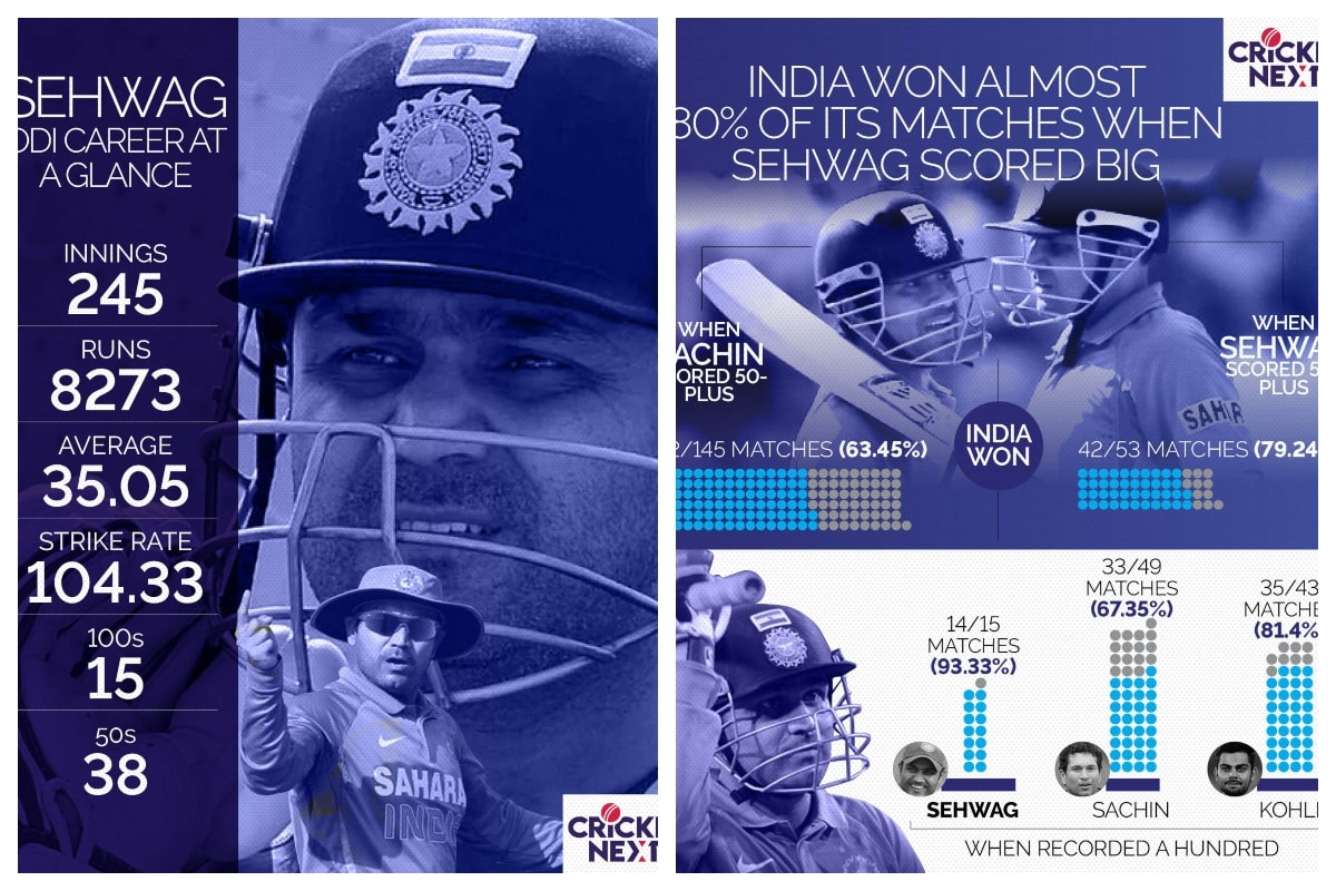 Happy Birthday Virender Sehwag: Breathtaking Starts and his Huge Impact on ODIs