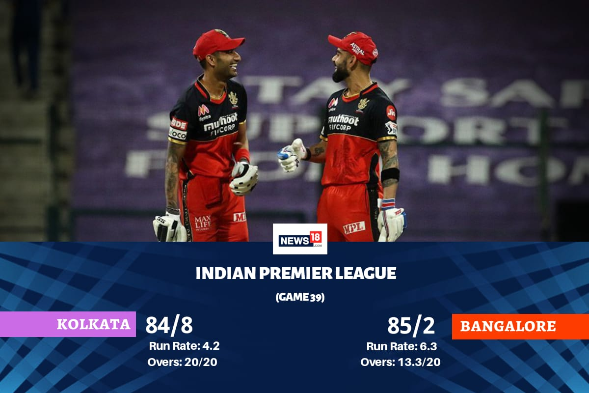 IPL 2020: Royal Challengers Bangalore vs Kolkata Knight Riders: Highest Run Scorers and Leading Wicket-Takers From Both Sides