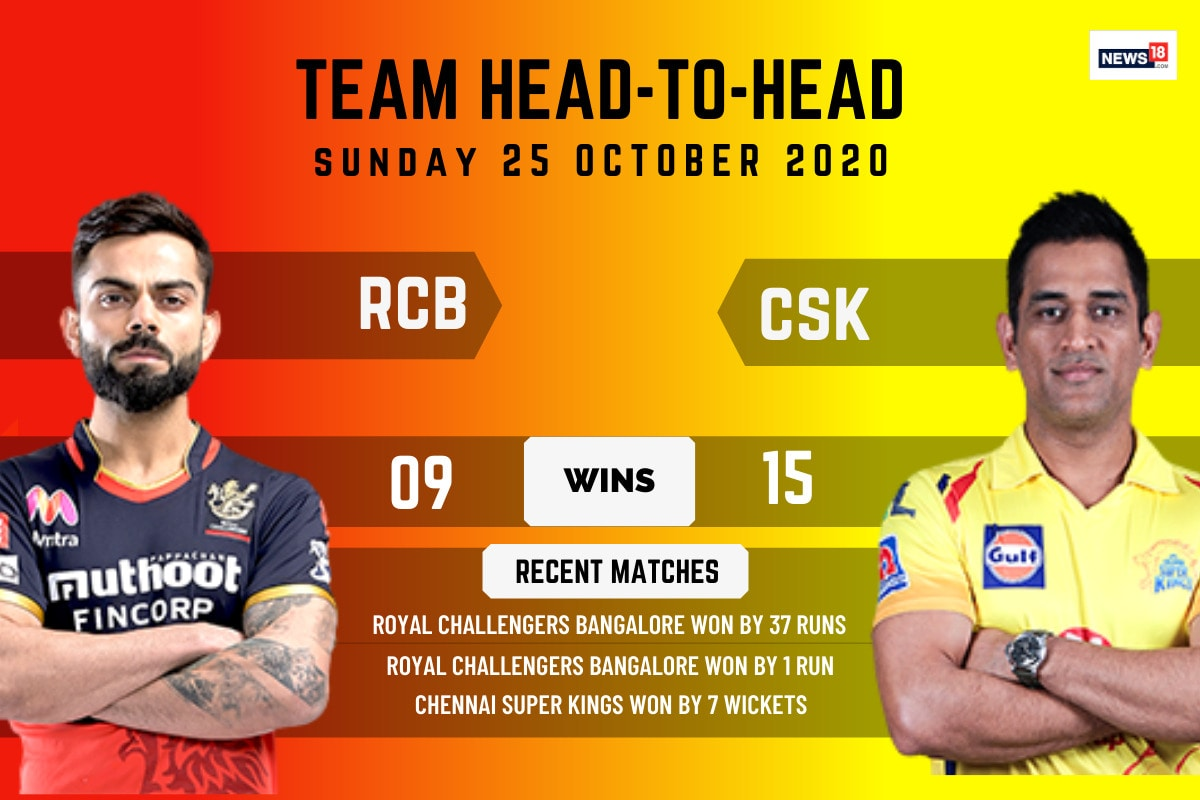 IPL 2020: Royal Challengers Bangalore vs Chennai Super Kings Preview - RCB Eye Top Two Finish, CSK Play For Pride