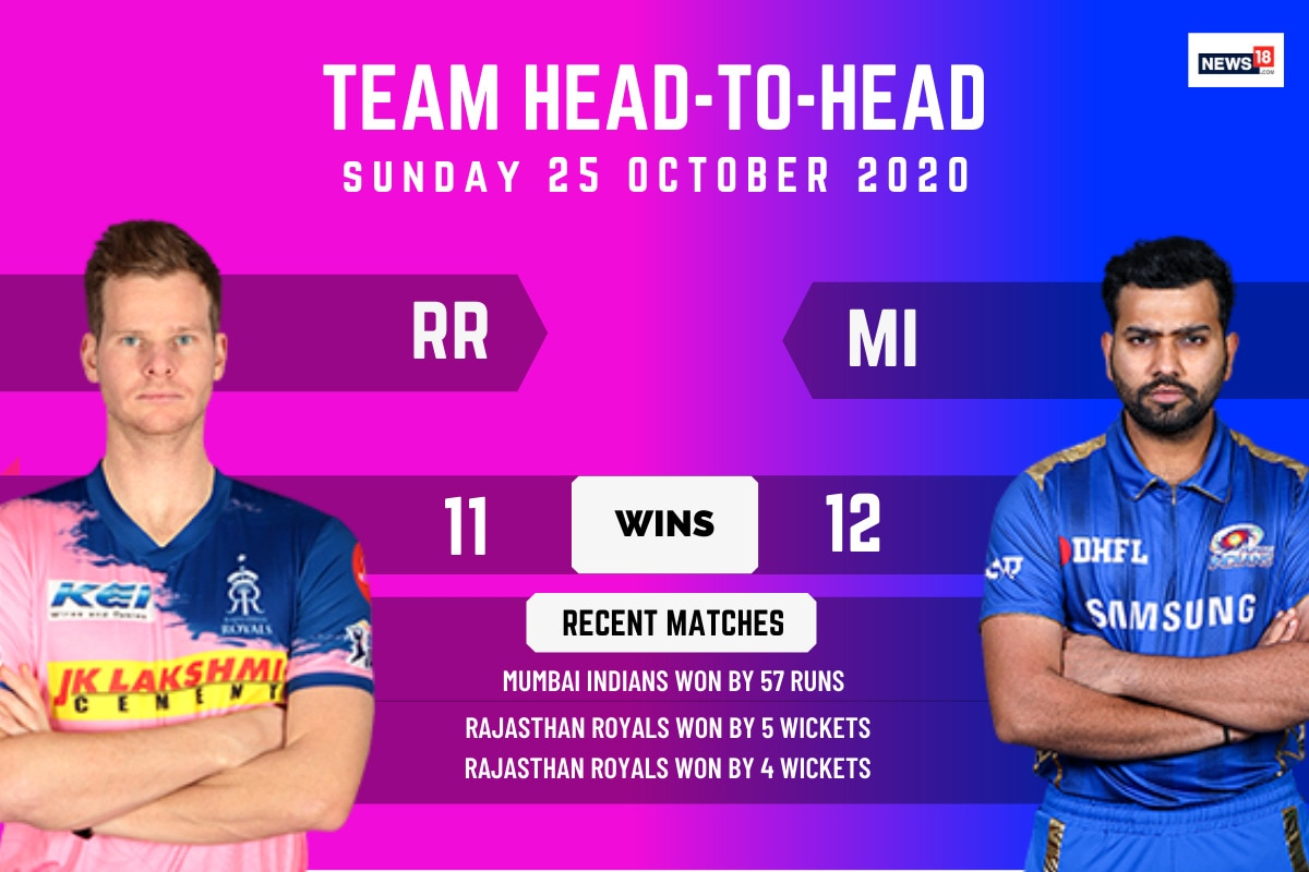 IPL 2020: RR vs MI, Match 45 Predicted XIs: Playing XI for Indian Premier League 2020 Rajasthan Royals vs Mumbai Indians